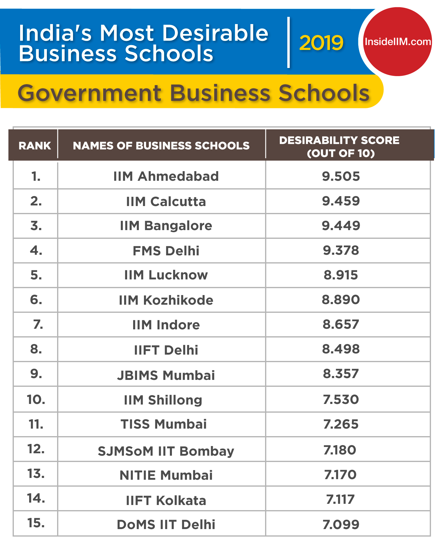 Top MBA Colleges in India 2019 - Ownership: Government
