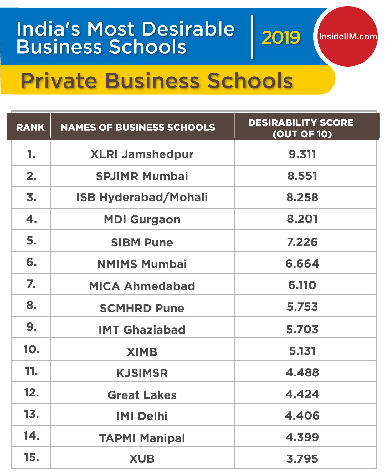 Top MBA Colleges in India 2019 - Ownership: Private