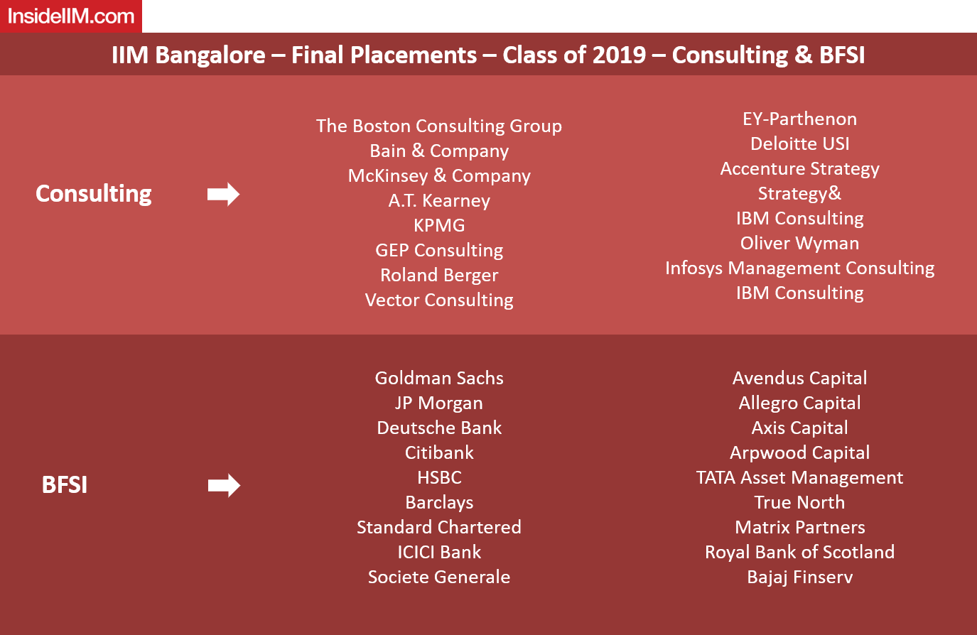IIM Bangalore Final Placements 2019 - Consulting & BFSI