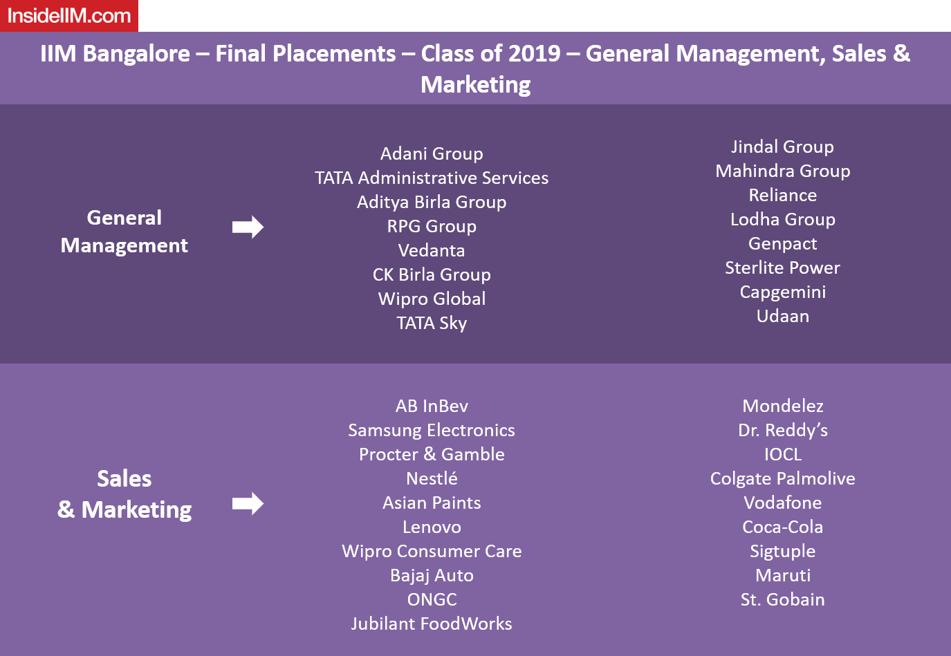 IIM Bangalore Final Placements 2019 - Sales & Marketing and General Management