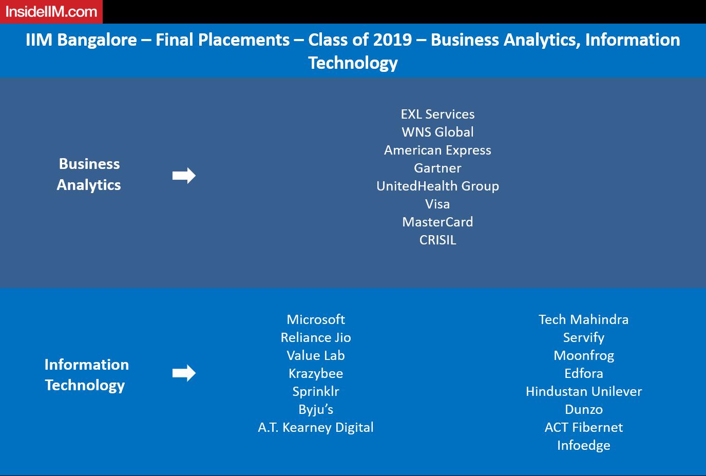 IIM Bangalore Final Placements 2019 - Analytics and IT
