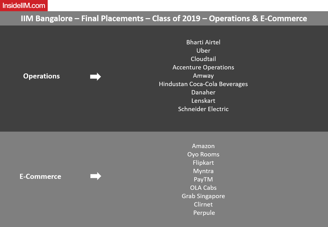 IIM Bangalore Final Placements 2019 - Operations and E-Commerce