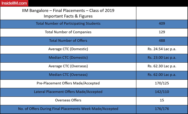 IIM Bangalore Final Placements 2019 Highlights