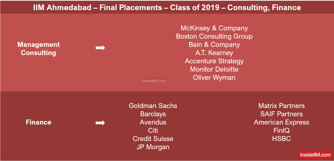 IIM Ahmedabad Placements Report - Companies: Consulting, Finance