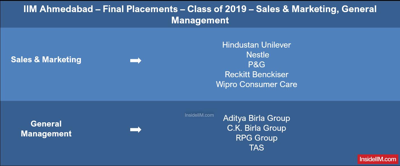 IIM Ahmedabad Placements Report 2019 - Companies: Sales, Marketing, General Management
