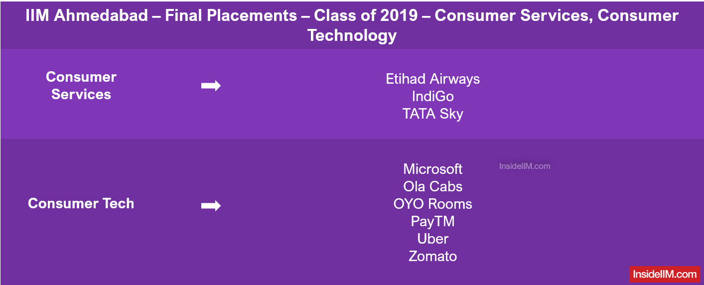 IIM Ahmedabad Placements 2019- Companies: Consumer Services & Technology
