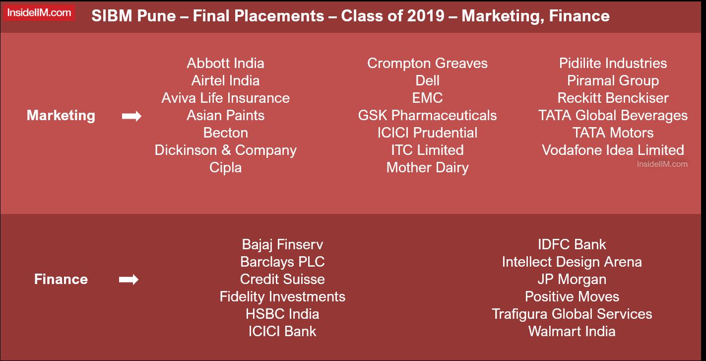 SIBM Pune Final Placements 2019 - Marketing & Finance
