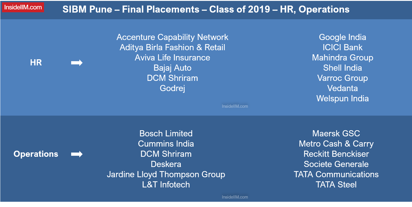 SIBM Pune Final Placements 2019 - HR & Operations