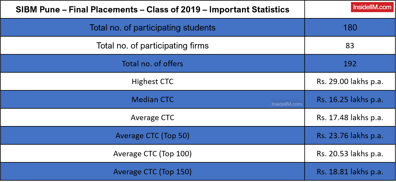 SIBM Pune Final Placements 2019 - Salary Figures