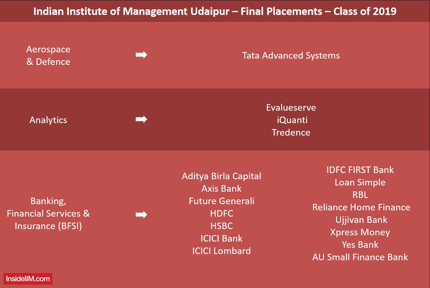 IIM Udaipur Final Placements 2019 - Companies: BFSI, Analytics, Aerospace & Defence