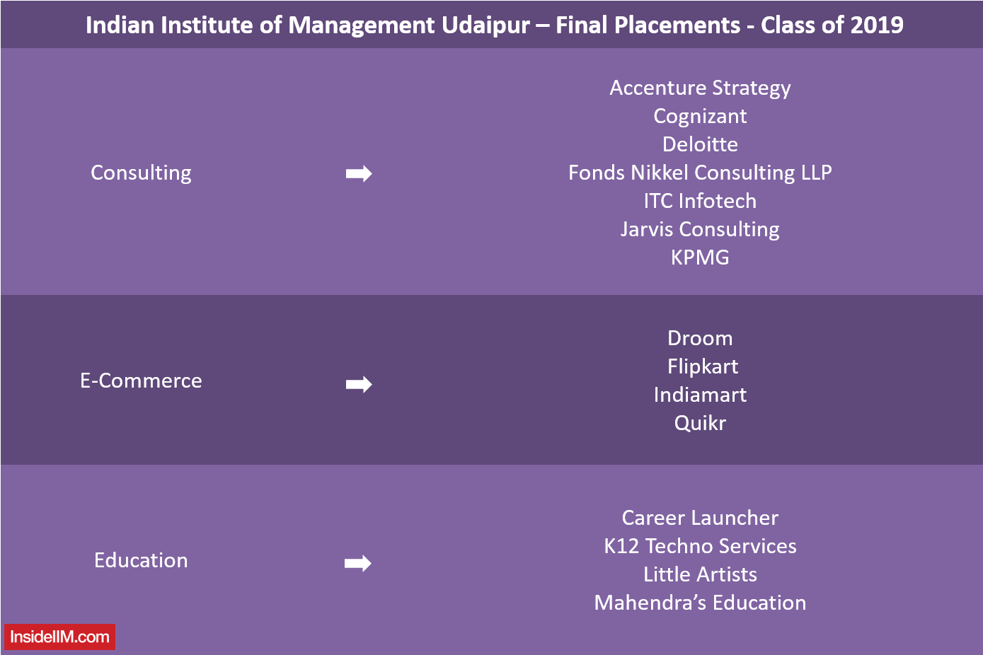 IIM Udaipur Placements - 2019 - Companies: Consulting, E-Commerce, Education