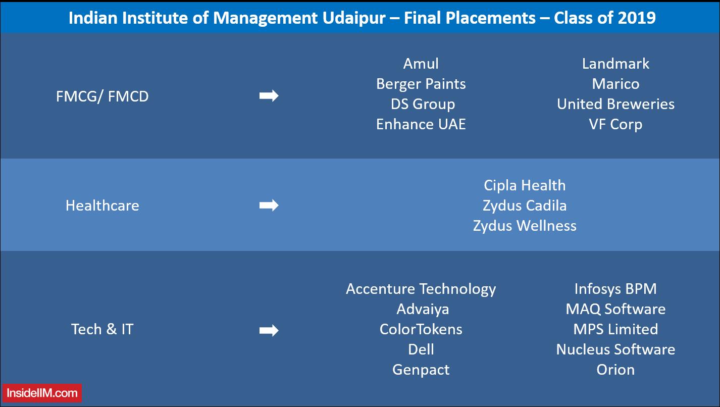 IIM Udaipur Final Placements 2019 - Companies: FMCG, Healthcare, IT & Technology