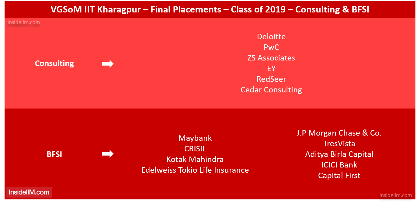VGSoM Final Placements 2019 - Consulting, BFSI