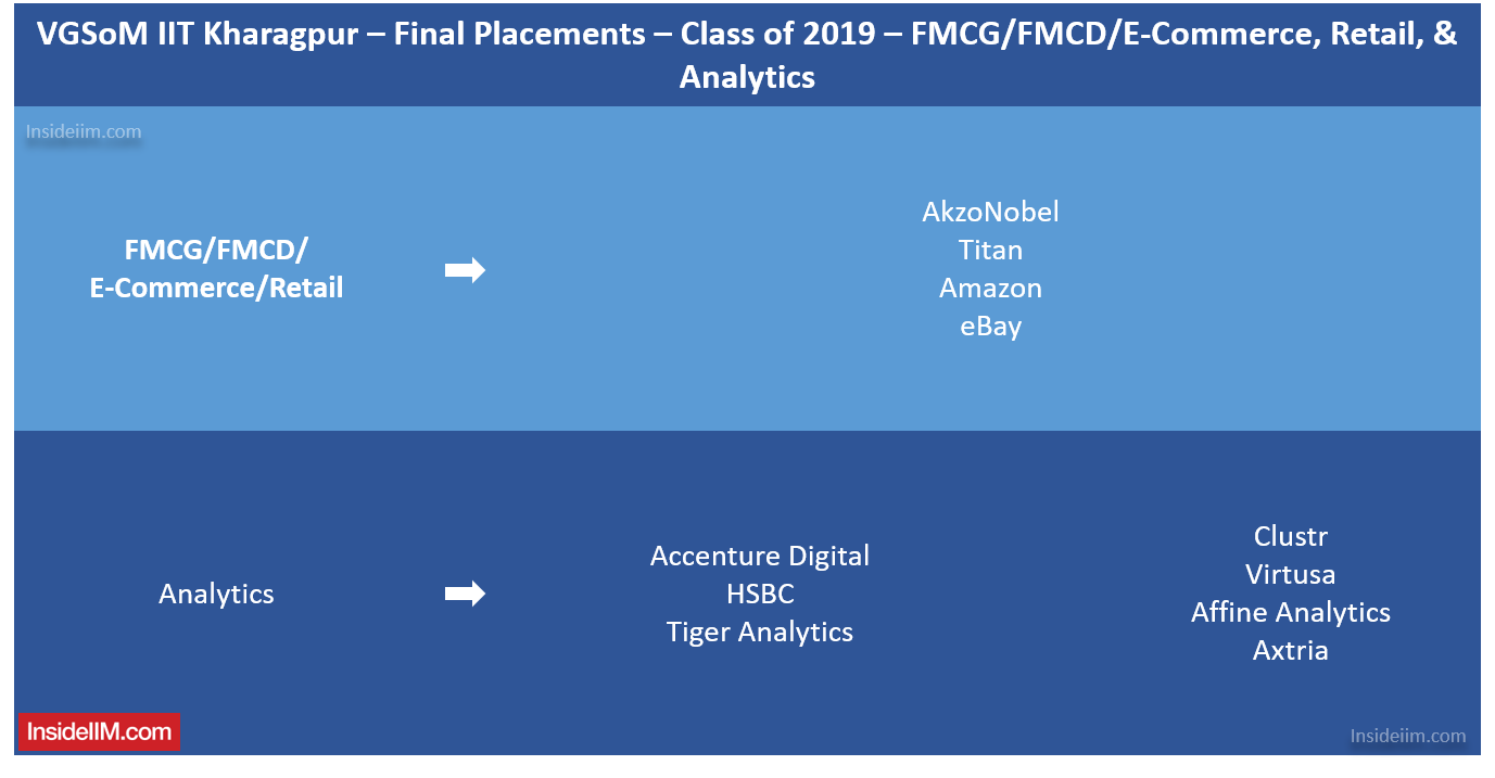 VGSoM Final Placements 2019 - FMCG, Analytics