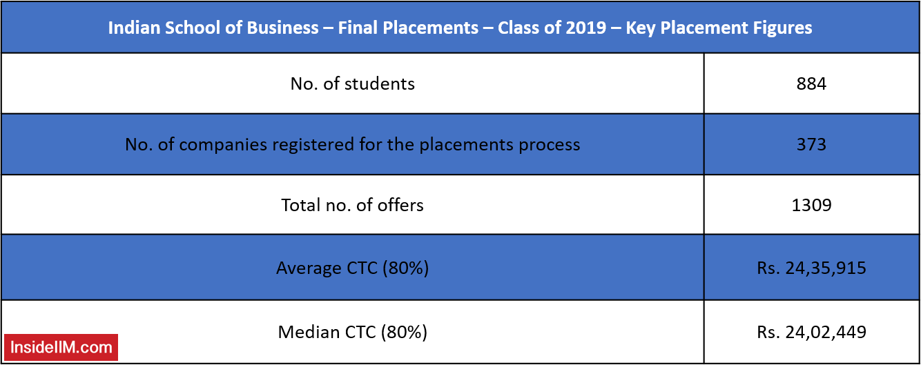 ISB Final Placements 2019 - 1309 Offers, Median CTC - INR