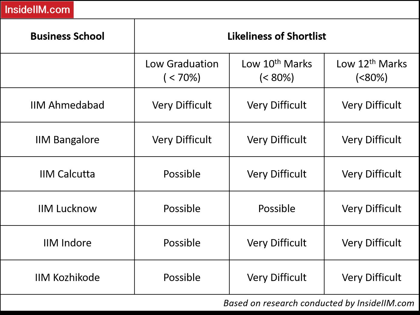 IIM Academic Profile - Is Your Academic Profile Good Enough For IIMs?