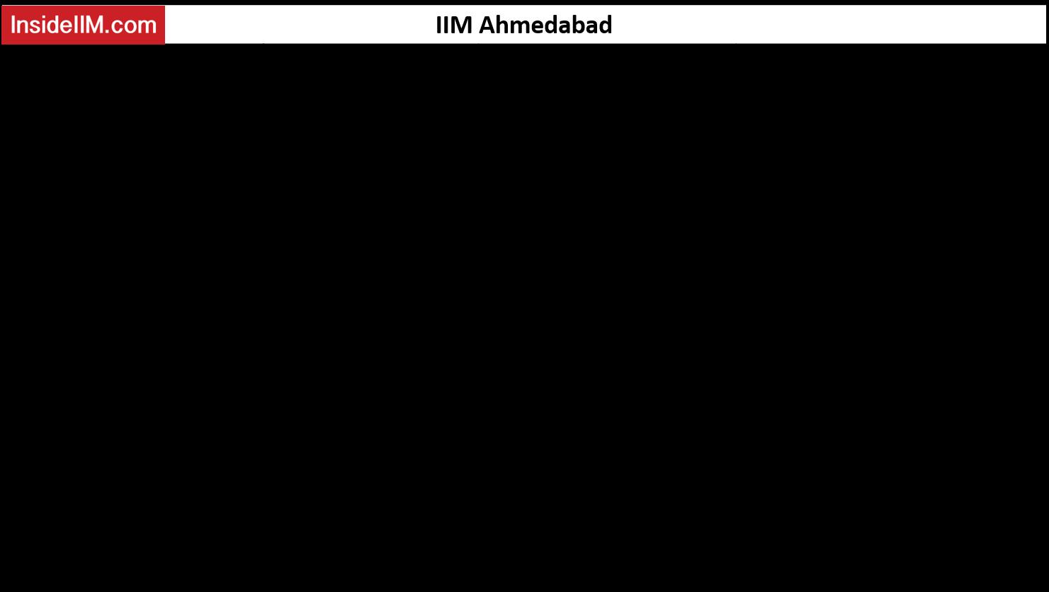 IIM Ahmedabad Academic Profile Requirements