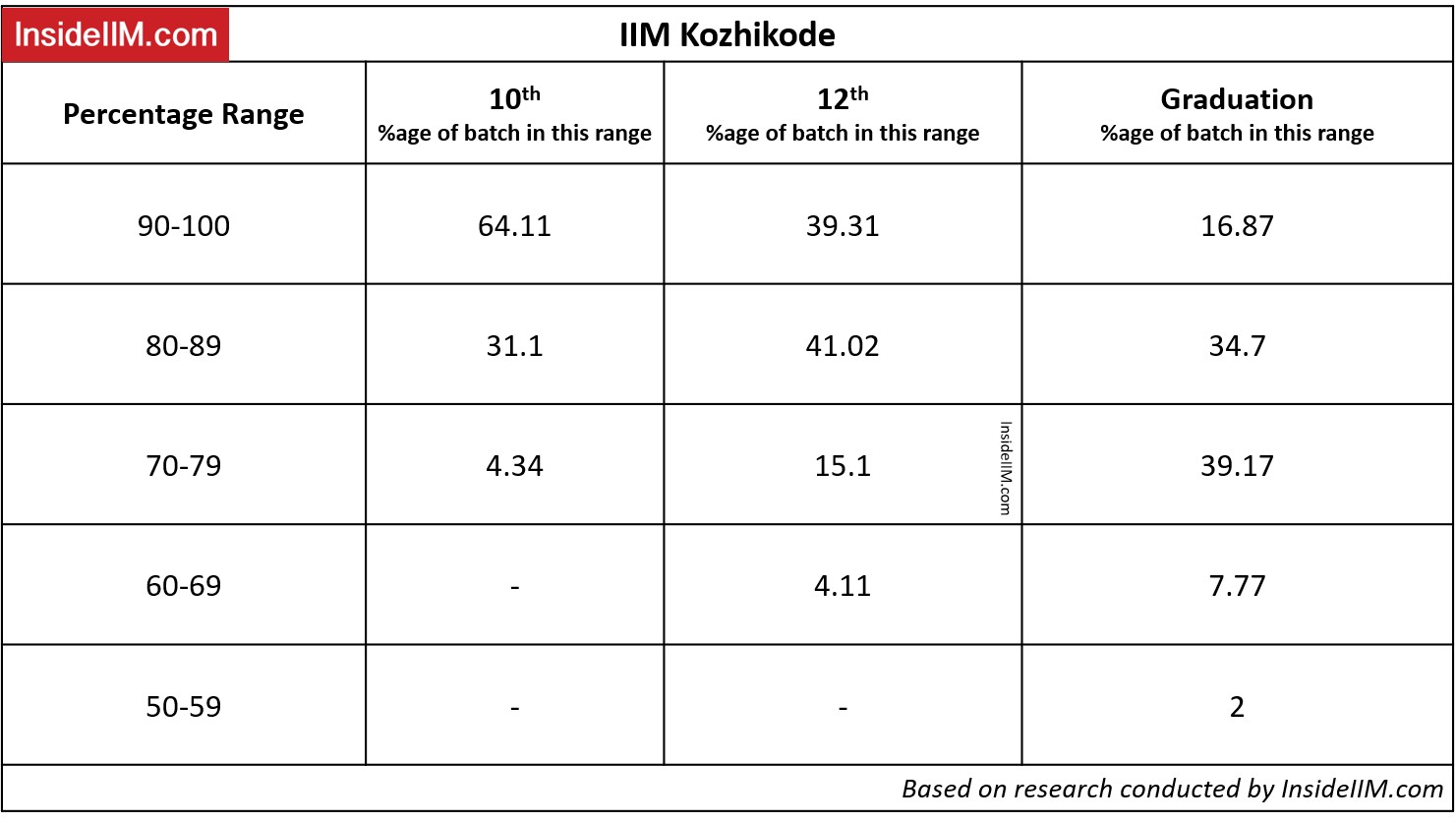 IIM Kozhikode Academic Profile Requirements